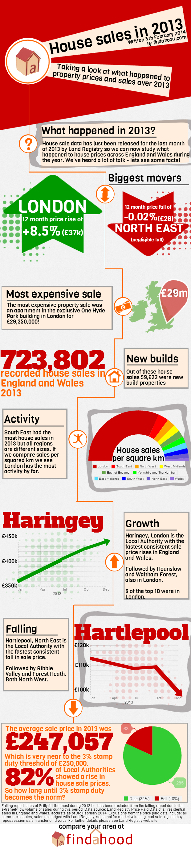 House prices and sales of 2013 infographic