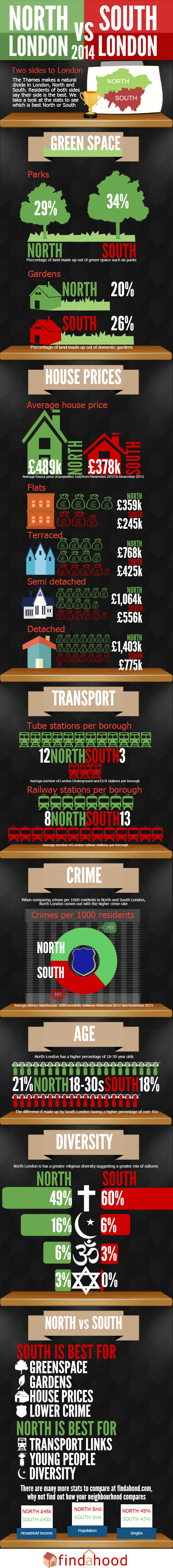 North vs South London infographic